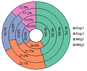 Donut chart with percentage labels