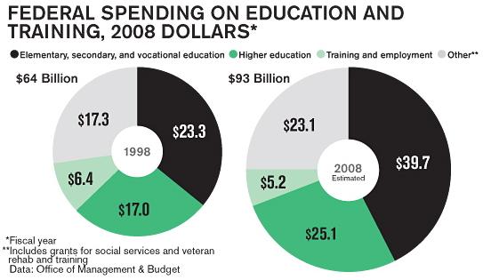 Federal Education Spending - Original Business Week Donut Charts