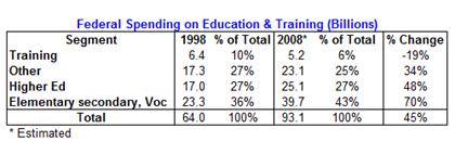 Federal Education Spending - Tony's Tabulated Data