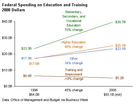 Federal Education Spending - Peltier Tech Line Chart