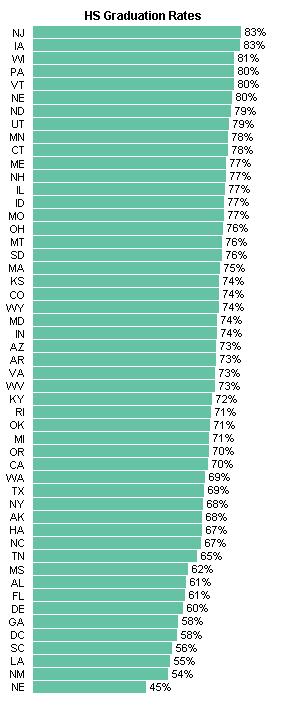 HS Graduation Rate - Peltier Tech Bar Chart