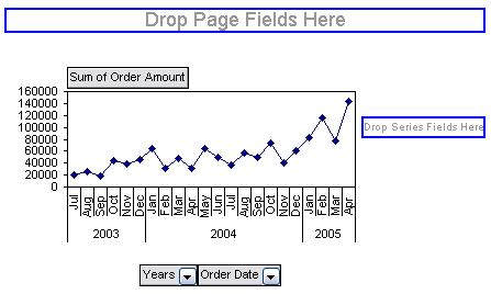 Pivot Chart by Month