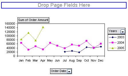 Pivot Chart by Month by Year