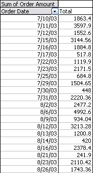 Pivot Table by Date