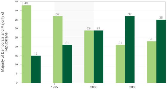 Mediocre Statistical Graph