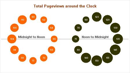 Chandoo's Double Bubble Chart Around the Clock