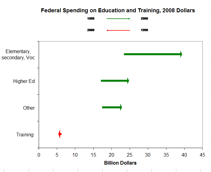 Federal Spending Arrow Chart by Naomi Robbins