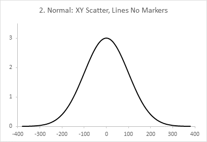 Chart 2: Normalized Normal Distribution Data