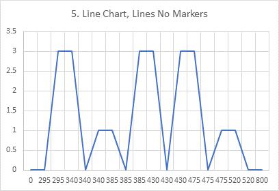 Chart 5: Line Chart of Histogram Data