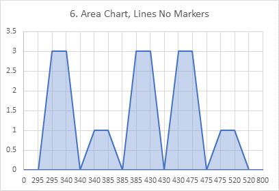 Chart 6: Area Chart of Histogram Data