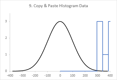 Chart 9: Normal Curve with Offset Histogram