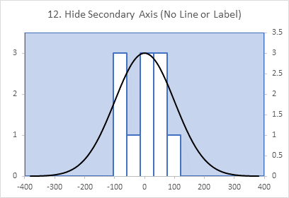 Chart 12: HIding Secondary X Axis Nearly Finishes the Combo Chart