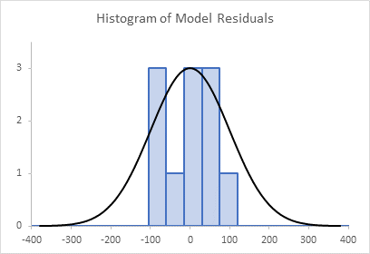 Histogram of Model Residuals, Overlaid with Noral Curve