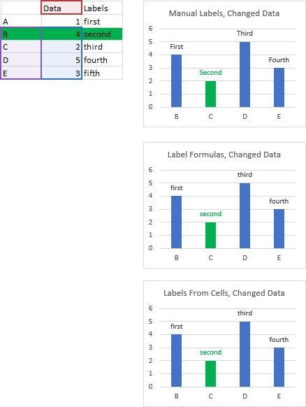 Example C - Labels Don't Follow Data Points