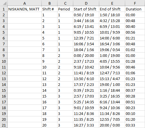 One player's ice time data for one game.