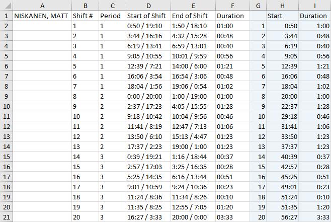 Data for Gantt chart of a player's shift times.