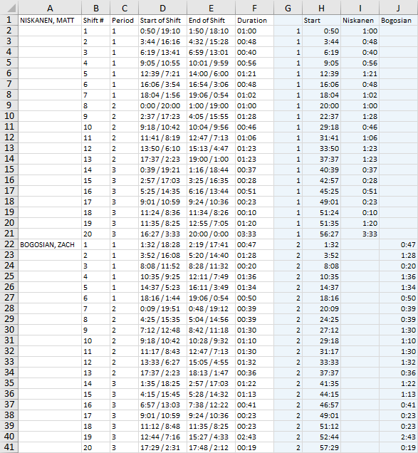 Repeated Gantt Data for Comparing Two Players