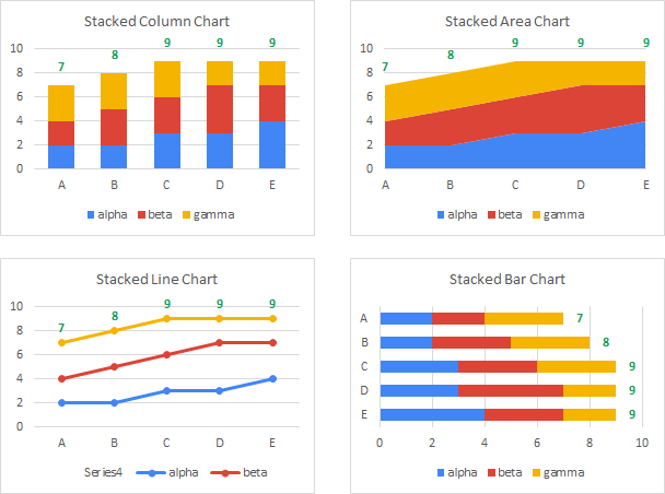 Stacked Charts with Added Totals