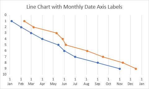 Line Chart with Monthlydate axis scale.