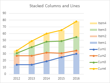 Stacked Column Chart with Added Lines