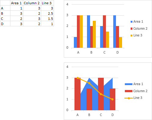 Area series are plotted in back of other series, line series are plotted in front, and bar and column series are plotted in between.