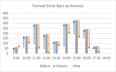 Easy Flow Chart Step 8 - Formatted Error Bars