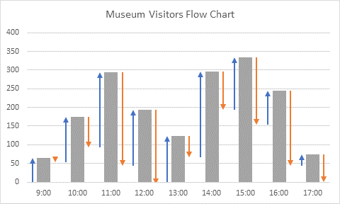Hour by Hour Visitors to a Museum