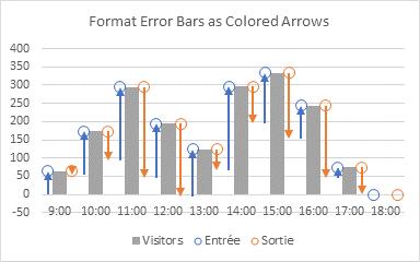 Hard Flow Chart Step 9 - Formatted Error Bars