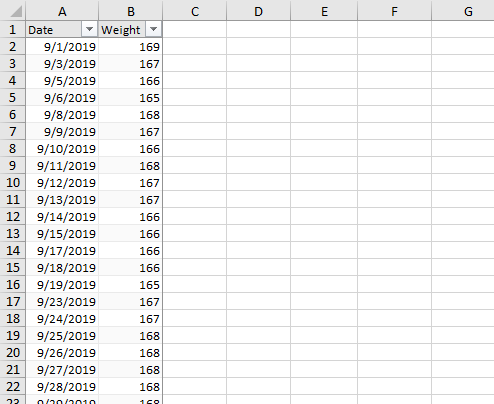 Data Table: Date and Weight