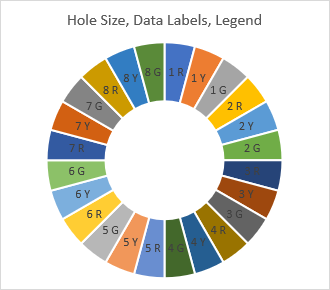 Shrink the donut hole, add data labels, and remove the legend