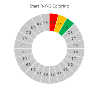 Starting with the Red-Yellow-Green color scheme