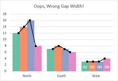 Data points misaligned by changing Gap Width