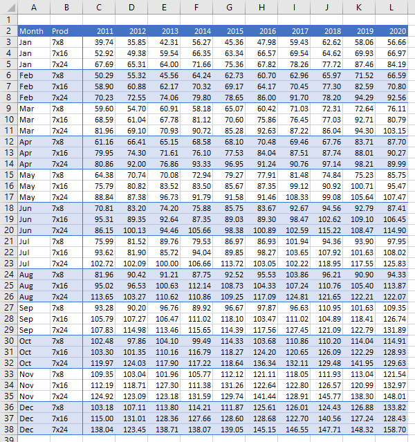 Original data which needs to be staged for the chart.