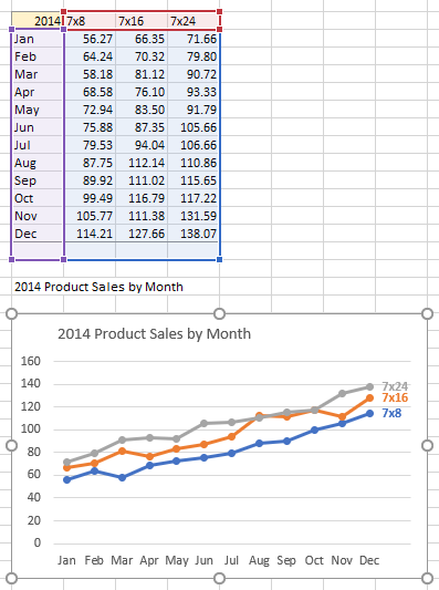 Line chart created using data in chart staging area