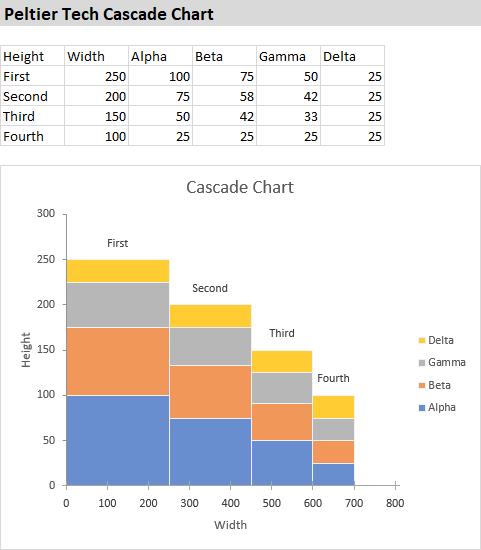 Peltier Tech Cascade Chart