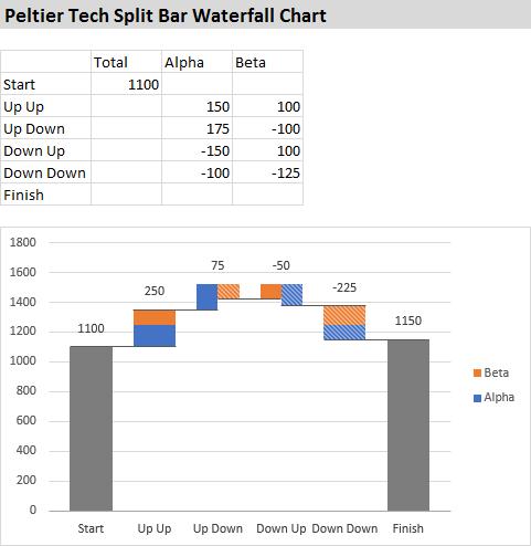 Peltier Tech Split Bar Waterfall Chart