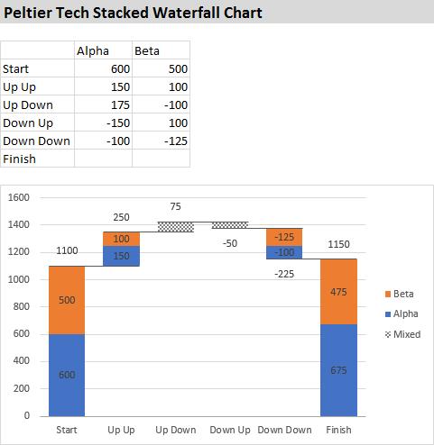 Peltier Tech Stacked Waterfall Chart
