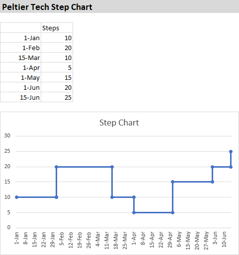 Peltier Tech Step Chart