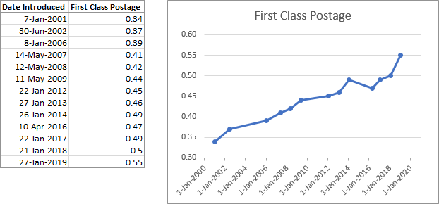Line chart of USPS first class rates