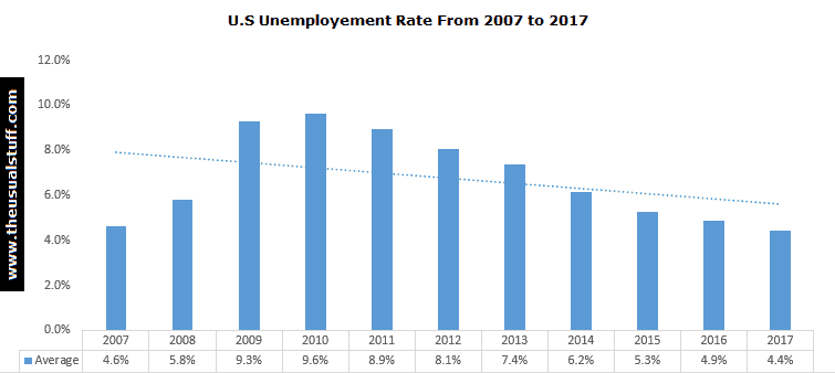 US Unemployment Rate from 2007 to 2017
