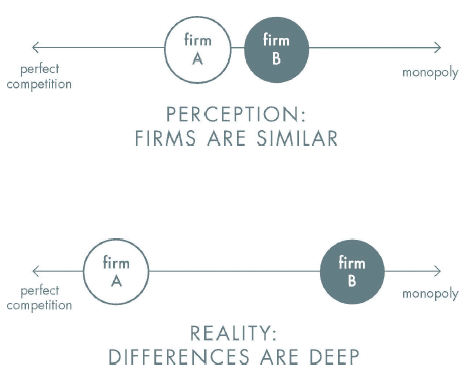 Zero to One - Perception Business Differences