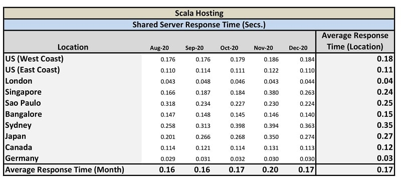 Scala Hosting - Shared Servers Response Time