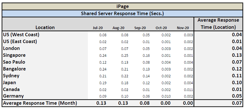 iPage - Shared Server Response Time