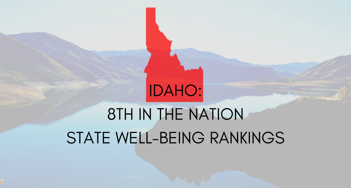 Idaho Ranks 8th-Best in the Nation in State Well-Being Index