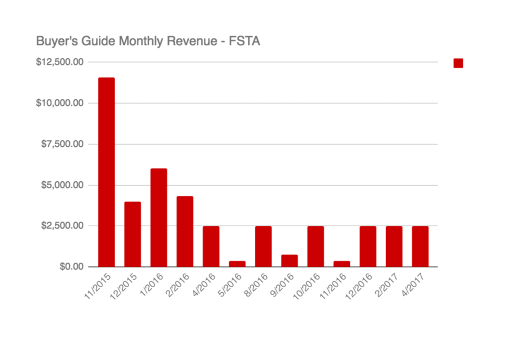 Buyer's Guide Monthly Revenue