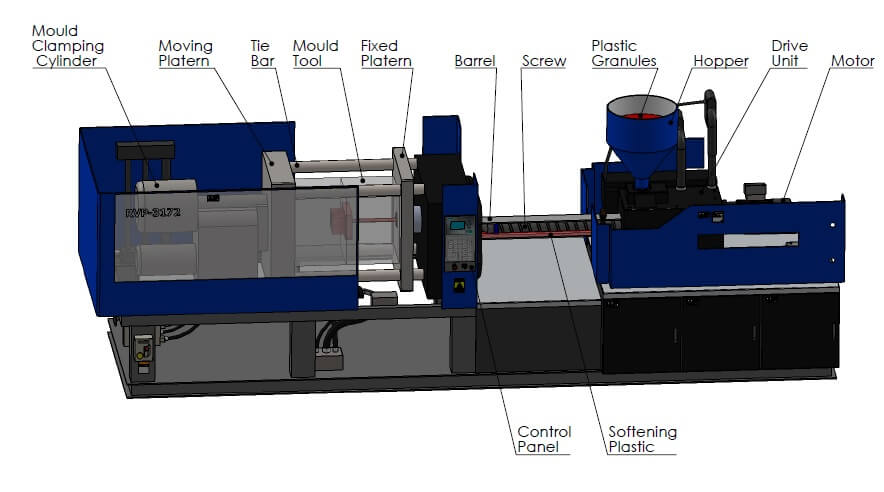 RSP: Plastic Mold Injection Process