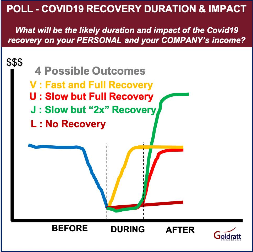 COVID-19 Recovery Trends