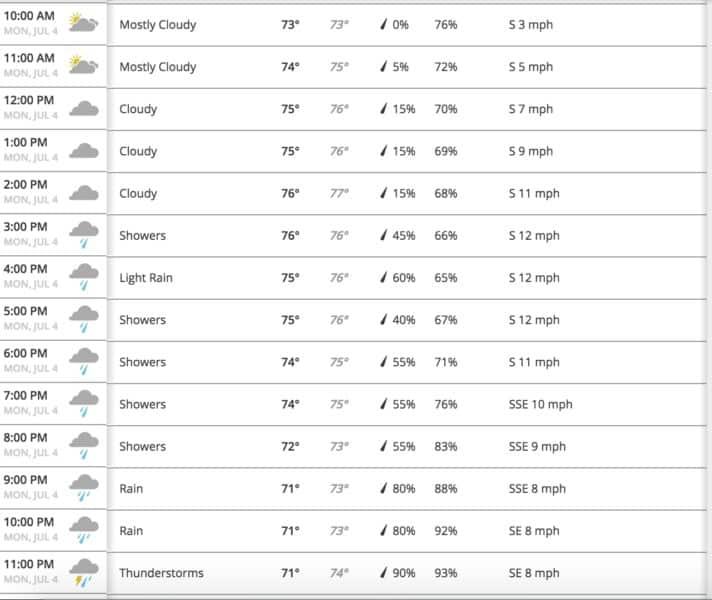 Wildwood Weather