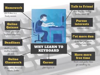 learn keyboarding