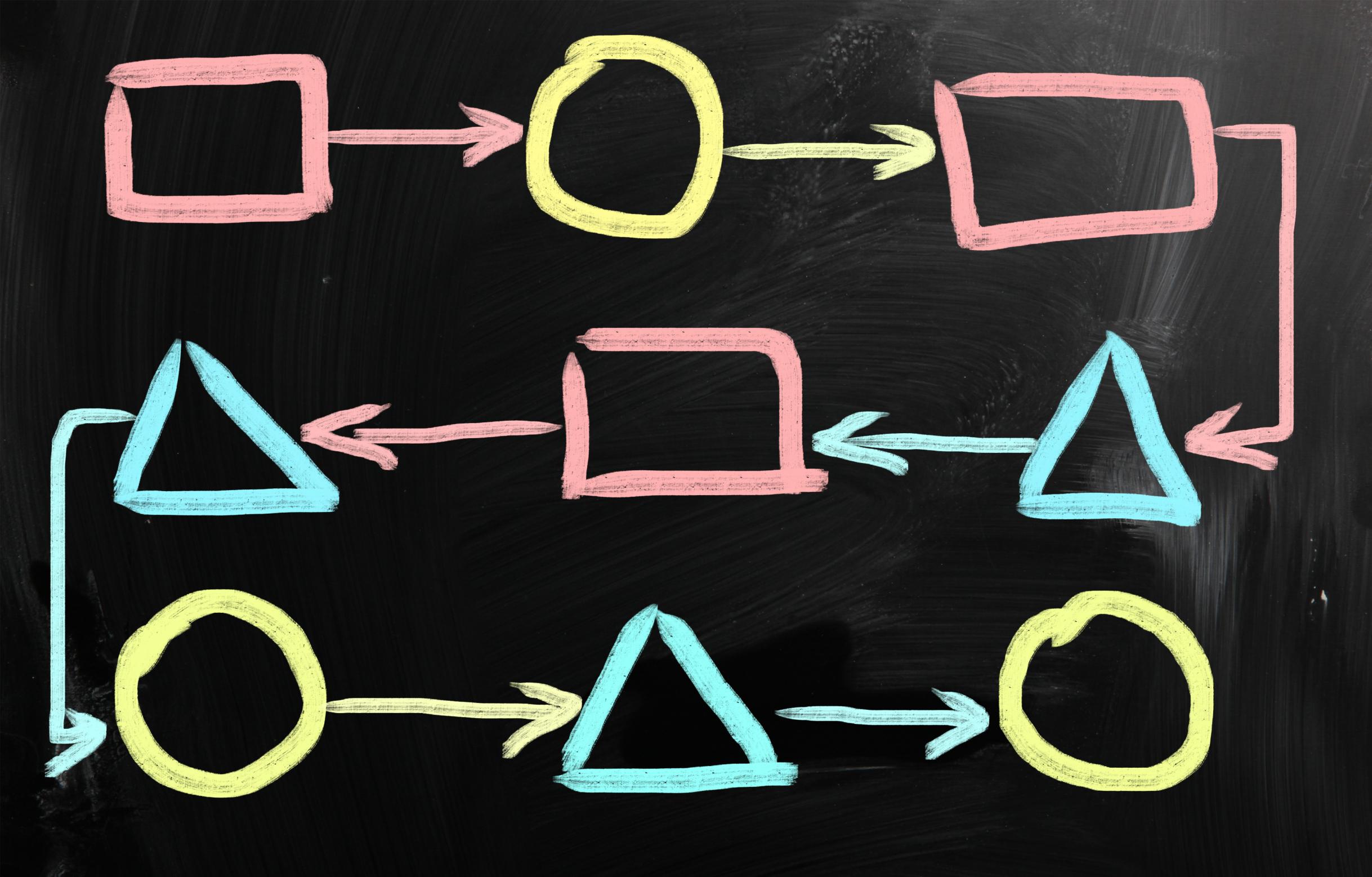 decision matrix